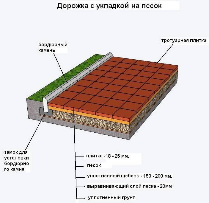 От профи: укладка тротуарной плитки на геотекстиль своими руками | o-builder.ru