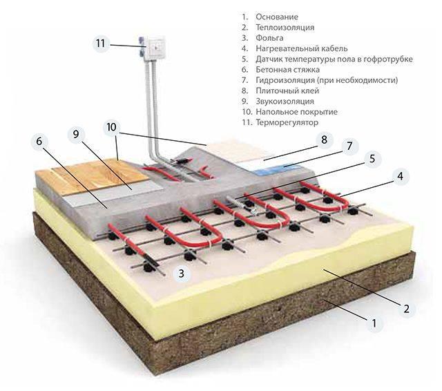 Как правильно уложить кабель для теплого пола своими руками - myprofnastil
