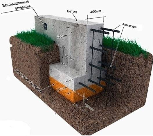 Проверка грунта и глубины для закладки фундамента одноэтажного и двухэтажного дома из пеноблоков