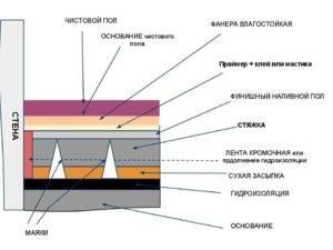 Виды и особенности наливного пола