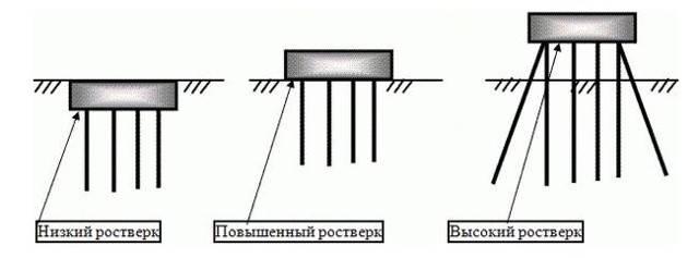 Калькулятор для расчета буронабивного фундамента