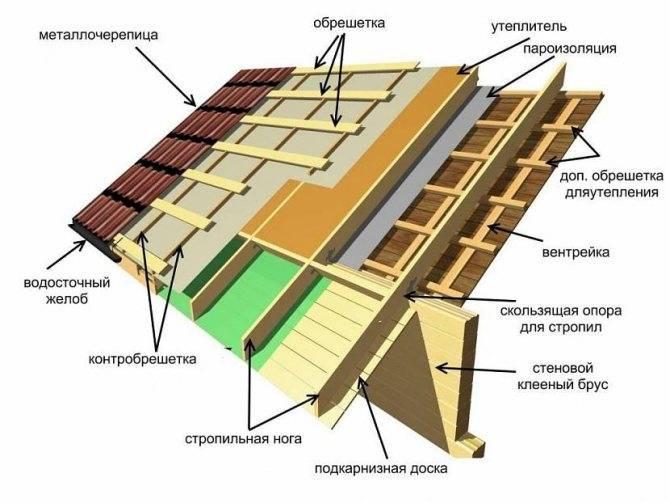 Гидроизоляция холодной крыши: когда нужна + обоснование