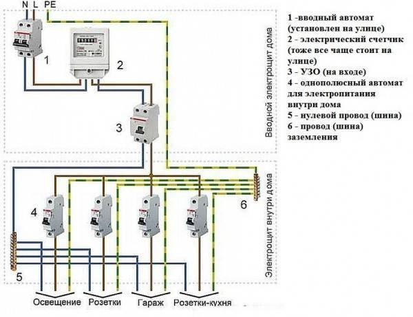 Электропроводка в деревянном доме своими руками