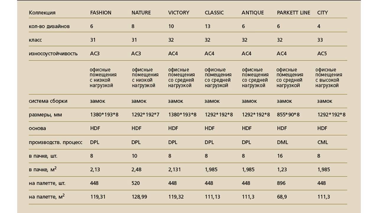 Толщина ламината - какой бывает, рейтинг производителей, монтаж