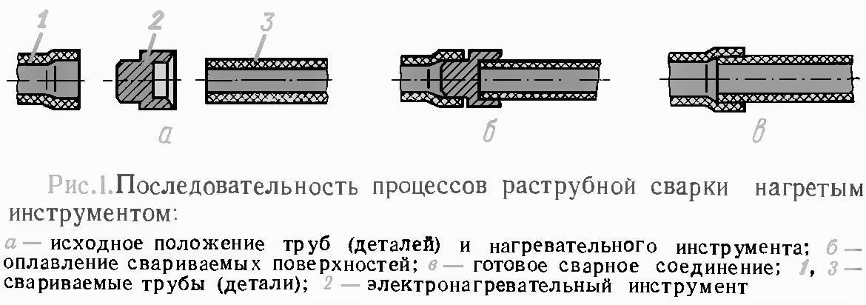 7 частых ошибок пайки полипропиленовых труб своими руками