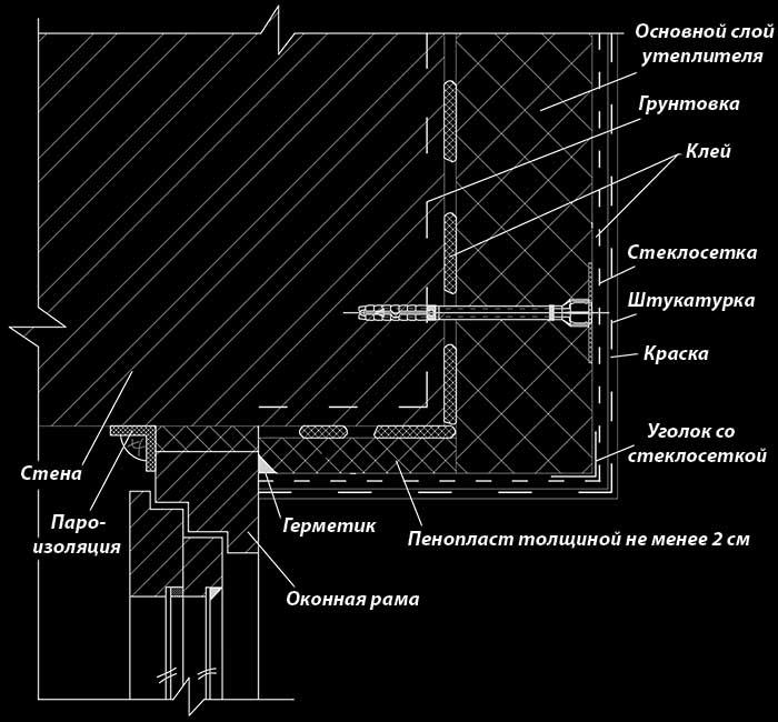 Монтаж пенопласта на фасад: самостоятельный, технология теплоизоляции, отделка своими руками