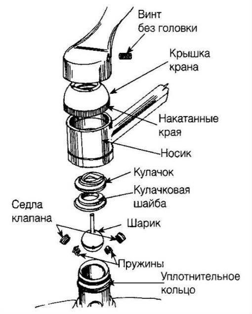 Ремонт кухонного смесителя своими руками