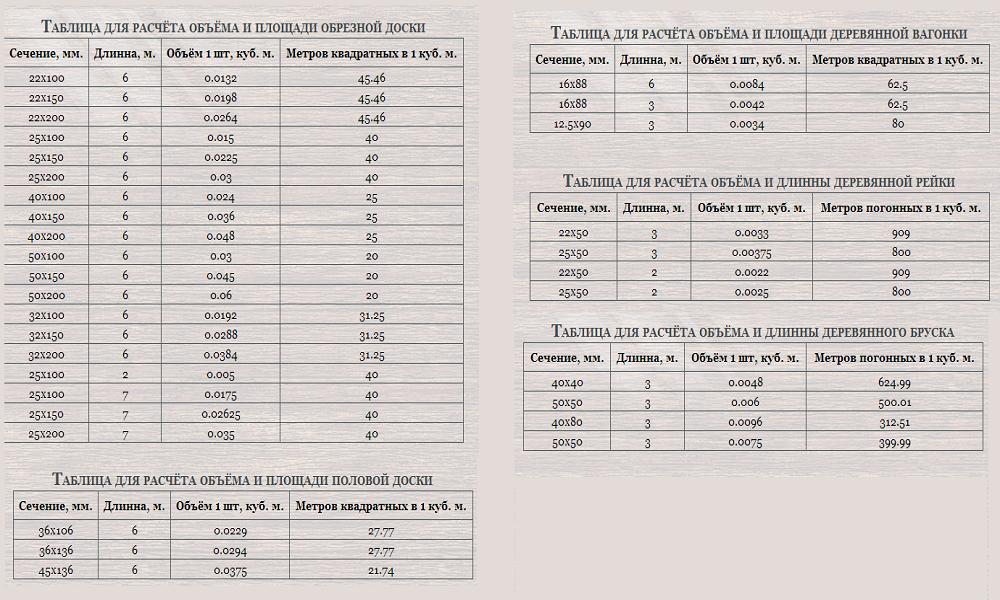 Таблица кубатуры пиломатериала, расчет своими руками
