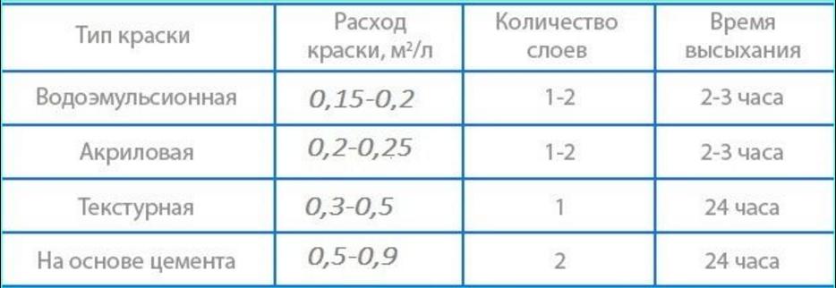 Расход водоэмульсионной краски на 1 м2: от чего зависит и как проводить расчет?