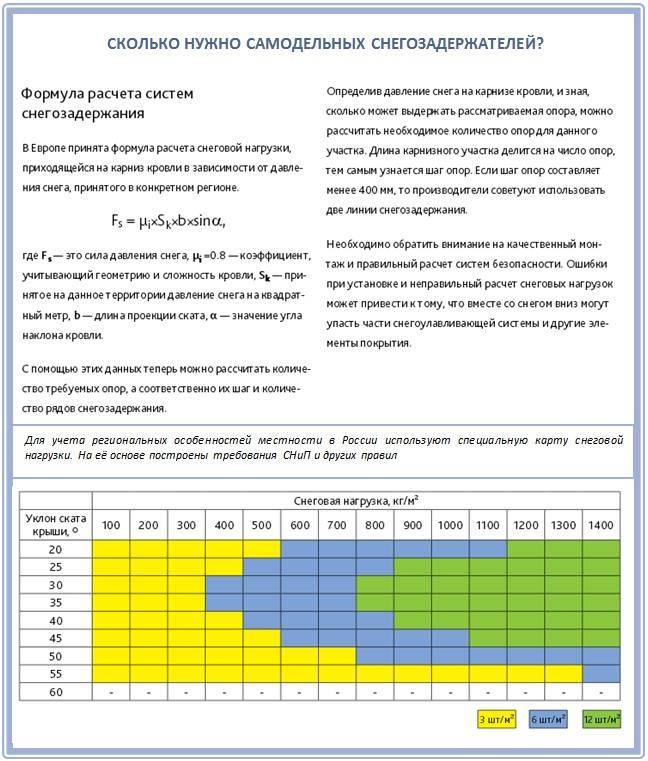 Снегозадержатели на металлочерепицу: виды, инструкции монтажа