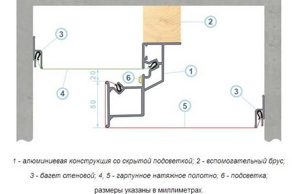 Двухуровневые натяжные потолки: монтаж конструкций в зале в 2 уровня, дизайн потолка в два уровня, каркас двух уровневый, конструкция двухъярусного потолка по периметру