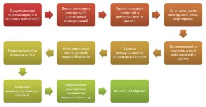 С чего начать ремонт в квартире: последовательность и этапы выполнения работ