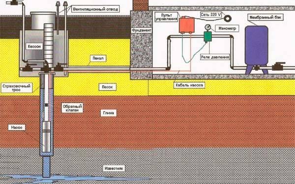 Водоснабжение частного дома своими руками – схемы и способы как провести воду в дом + фото и видео