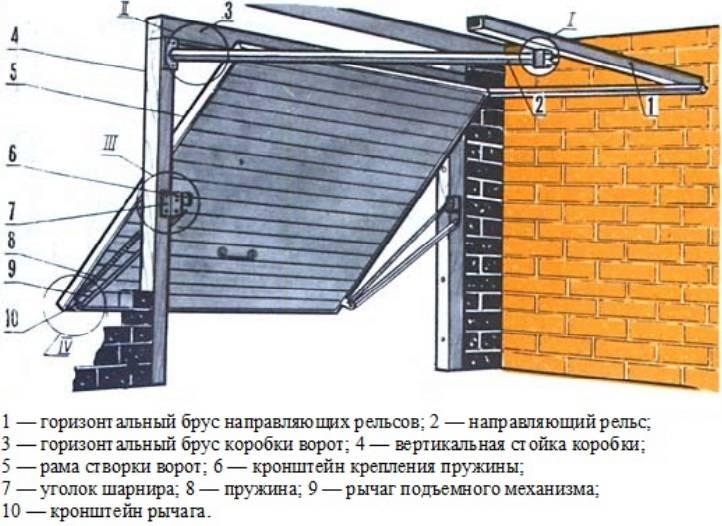 Как сделать ворота на гараж - всё о воротах и заборе