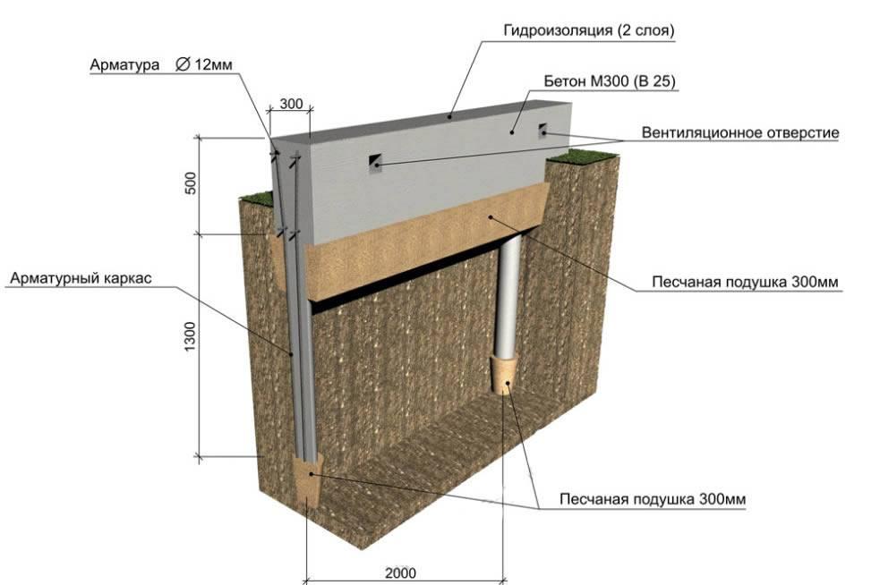Как не допустить и устранить образования трещин в фундаменте - самстрой - строительство, дизайн, архитектура.