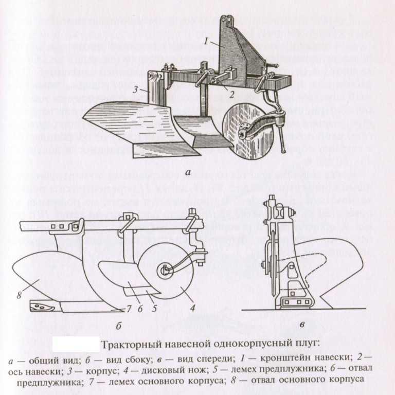 Плуг для мотоблока своими руками: размеры и чертежи самодельных плугов. как сделать оборотный и роторный плуги? особенности доработки и крепления