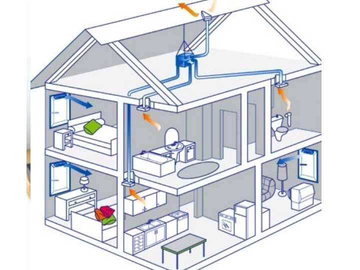 Как сделать систему вентиляции и кондиционирование воздуха в частном доме: проектирование, монтаж, обслуживание и схема: Обзор