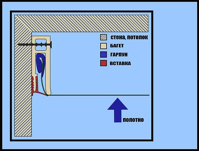 Как сделать крепление натяжного потолка к гипсокартону