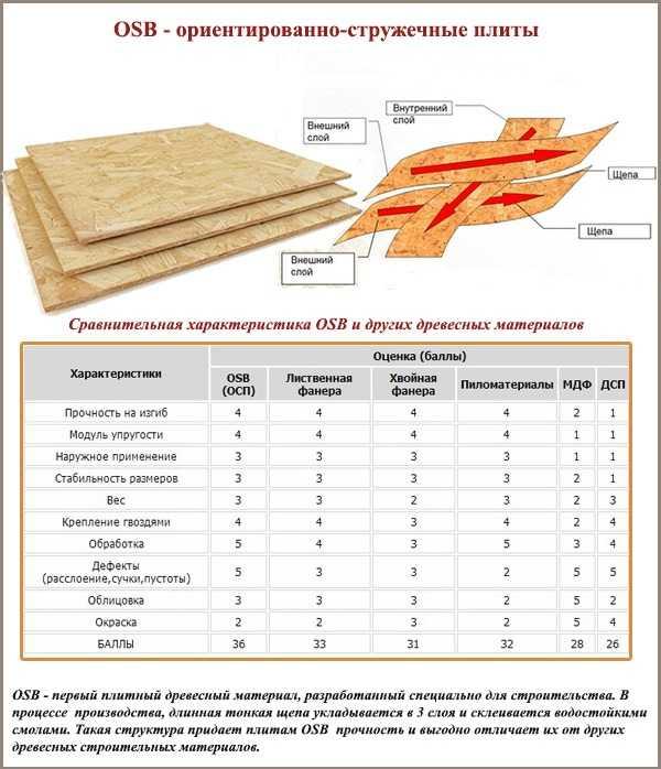 Плиты осп для внутренней отделки: недорогое и надёжное решение