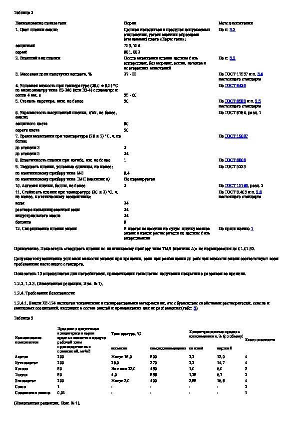 Эмаль «хв 124»: технические характеристики и цвета, расход состава на 1 м2, применение зеленой и голубой защитной эмали