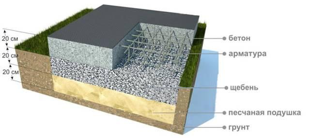 Фундамент плита: расчет толщины, подушки и материалов