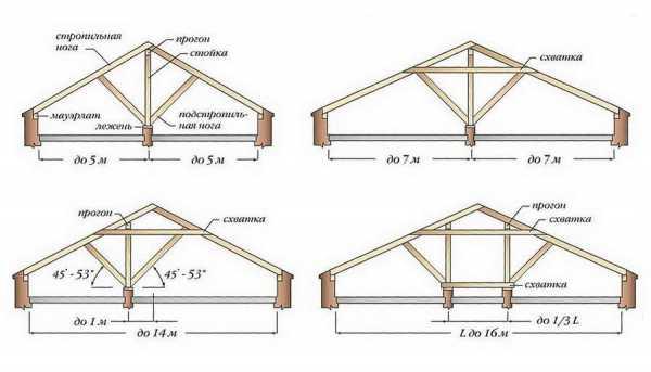 Трехскатная крыша: схема, принцип устройства стропильной системы, подбор материала и инструкция по сооружению