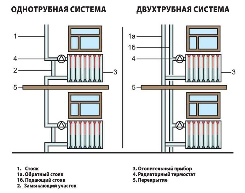Нижнее подключение радиаторов отопления - схемы, пошаговые инструкции
