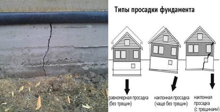 Как быть, если фундамент дома просел? Как поднять и усилить угол - Обзор
