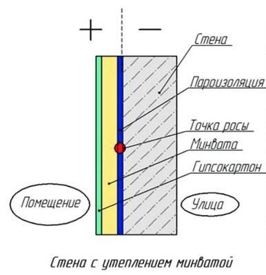 Утепление стен изнутри минватой плюс гипсокартоном, инструкция по монтажу своими руками
