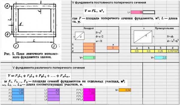 Онлайн калькулятор ленточного фундамента: расчет арматуры, бетона, опалубки.