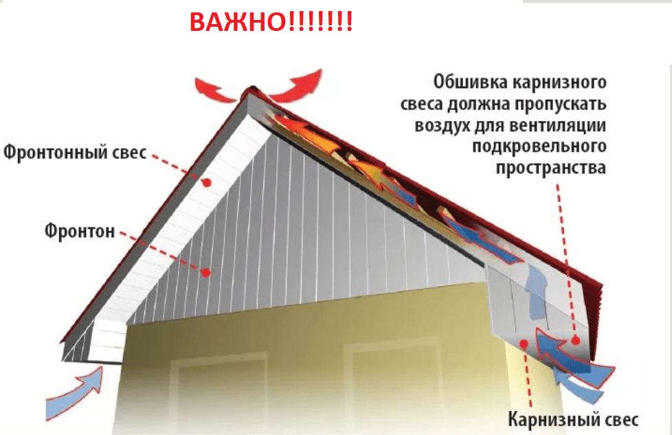 Подшивка свесов крыши: особенности