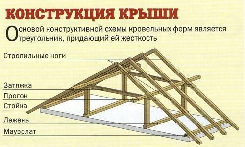 Конструкция стропильной системы: виды стропил, конструктивные элементы, детали крыши, что входит, части
