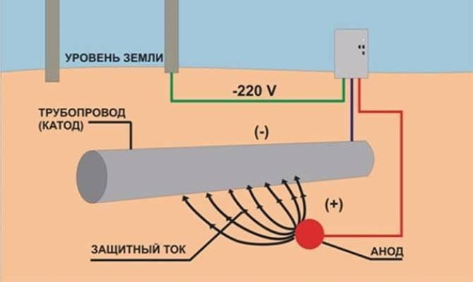 Катодная защита трубопроводов от коррозии: электрохимическая, принцип действия, эхз, анодная