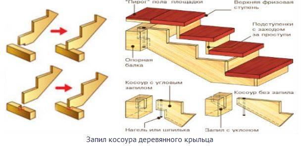 Как сделать крыльцо в частном доме. полезные советы, примеры, фото