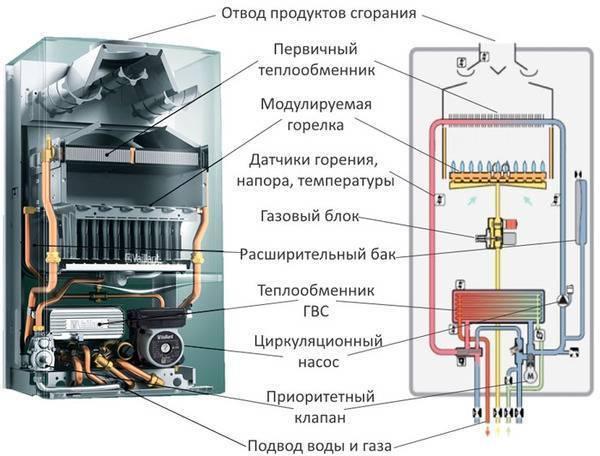Не включается газовый котел: основные причины, устранение проблем