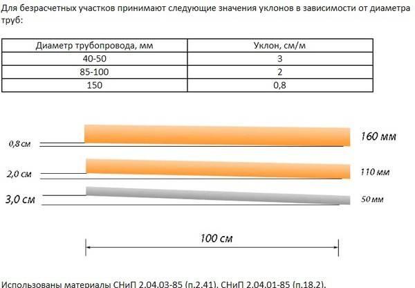 Уклон канализационной трубы по снип: 110, 50 мм для наружной и внутренней канализации - гидканал