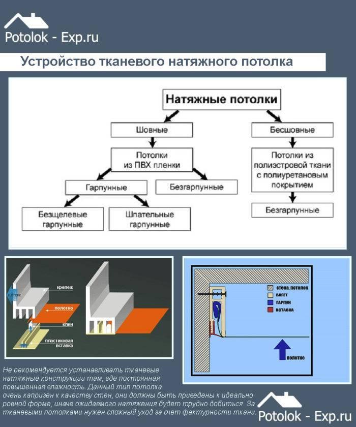 Плюсы и минусы ситцевых натяжных потолков   плюсы и минусы