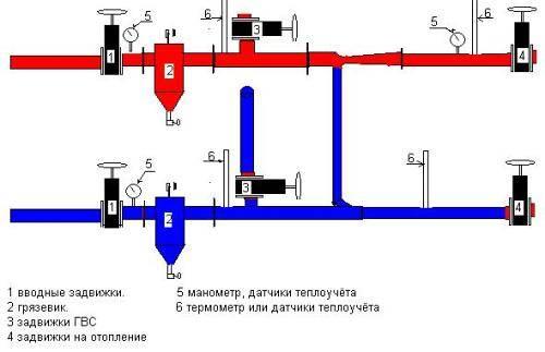 Рабочее давление в системе отопления многоэтажного дома гост