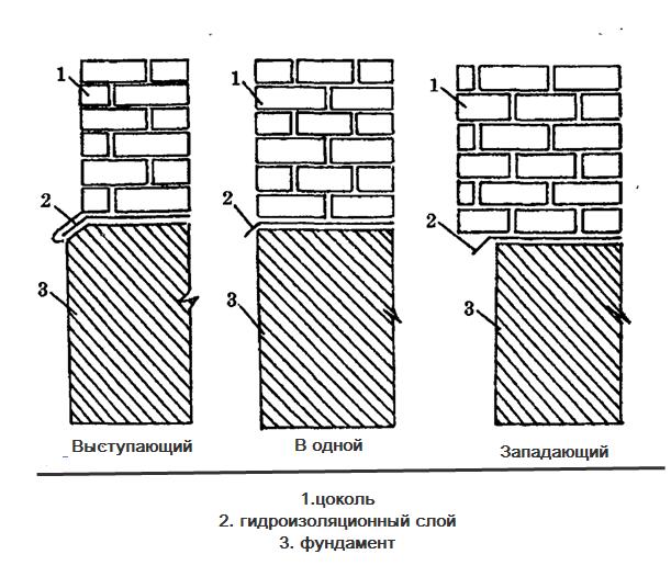 Утепление фундамента пенополистиролом своими руками: пошаговая инструкция