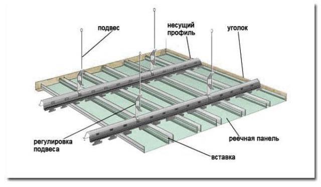 Правильный расчет реечного потолка - залог успеха
