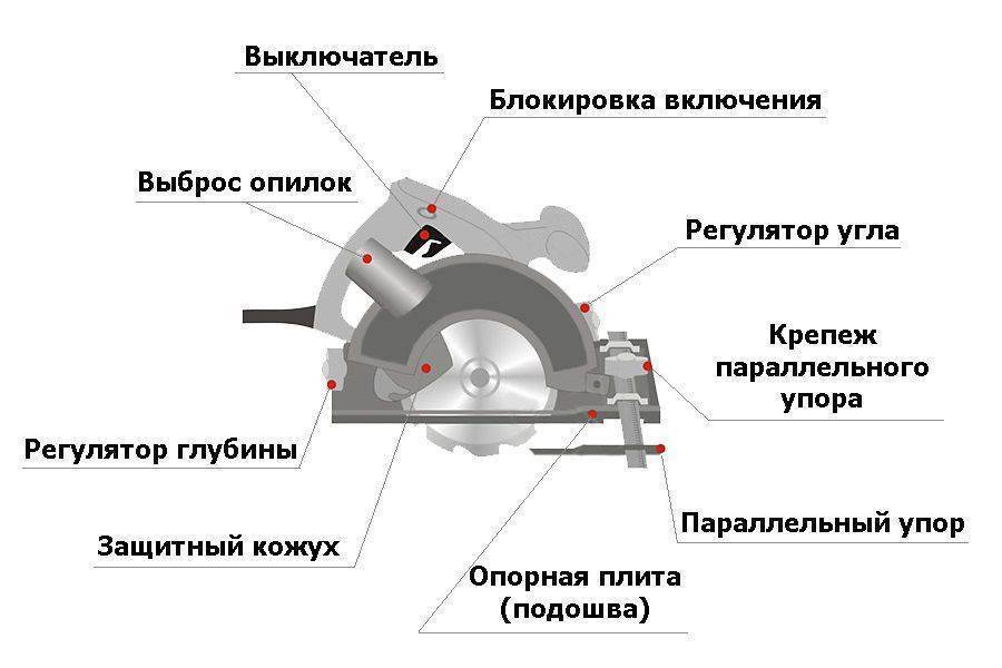 Рейтинг распиловочных станков 7 лучших 2021 года - instrument-wiki.ru