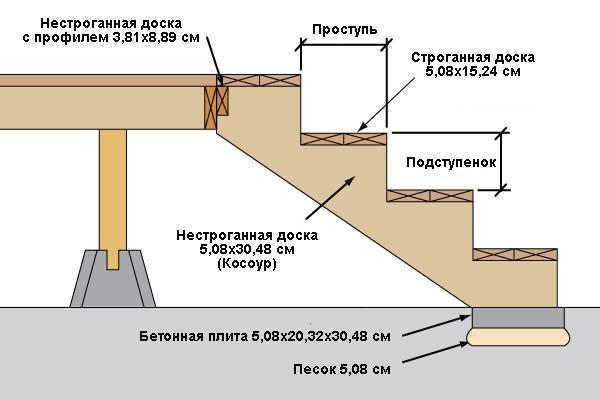 Из чего и как построить лестницу на террасу