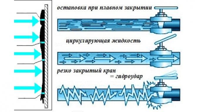 Устройство Гидроаккумулятора для систем водоснабжения дома: принцип работы - Обзор