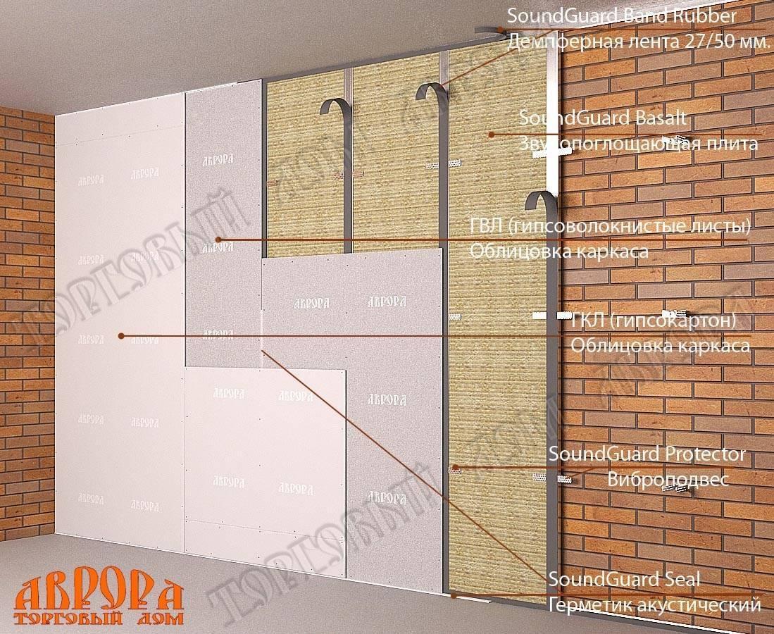 Какая шумоизоляция лучше для квартиры: обзор материалов с плюсами и минусами