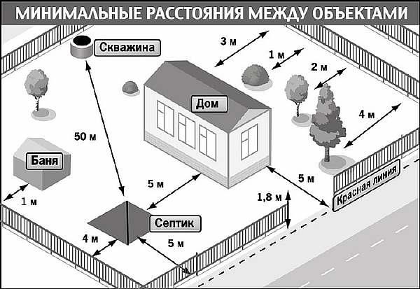 Расстояние от теплицы до забора соседа: на каком ставить, нормы снип между ними