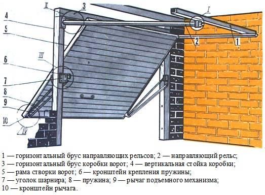 Откатные ворота своими руками: 90 фото монтажа и подключения откатных ворот