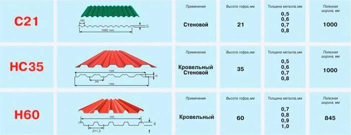 Размер фанеры: толщина листа, мм, стандартные, каких бывает, квадратной, бакелитовой, ламинированной, характеристики, применение