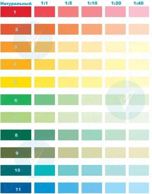 Смешивание красок: правила, получение различных оттенков  | в мире краски