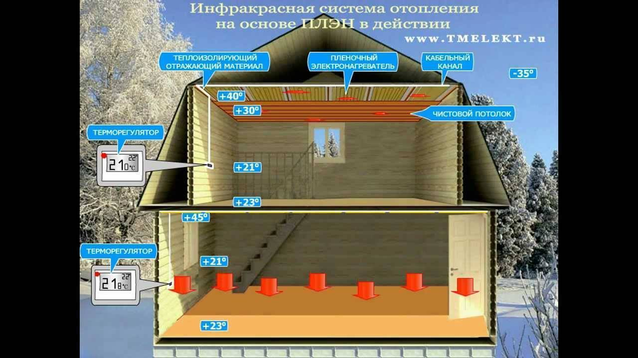 Инфракрасные обогреватели для дома: виды, принцип работы, выбор, отзывы
