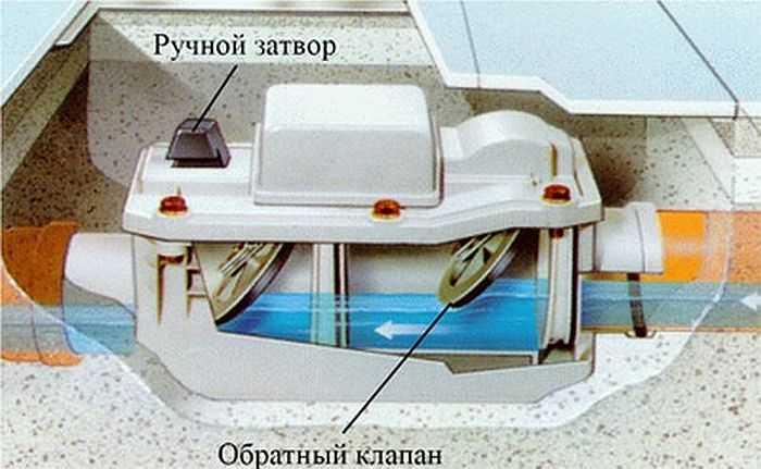 Принцип работы обратного клапана канализации - все о септиках